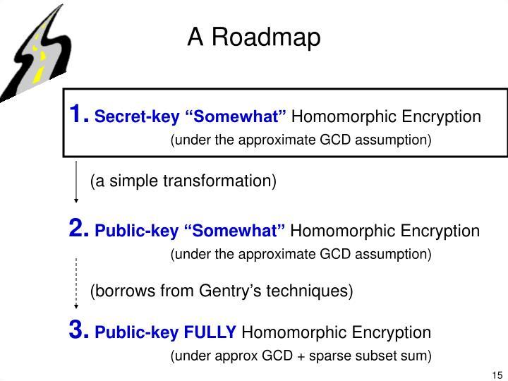 A Roadmap