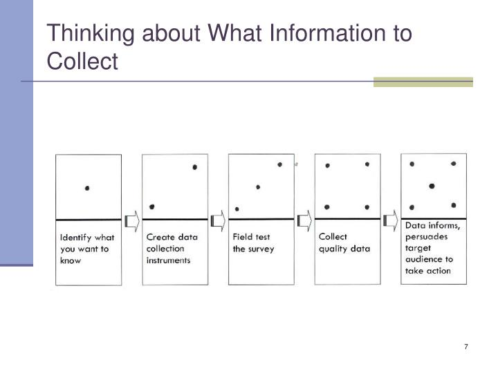 Thinking about What Information to Collect