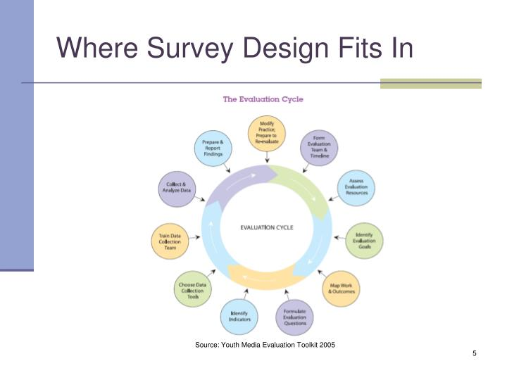 Where Survey Design Fits In