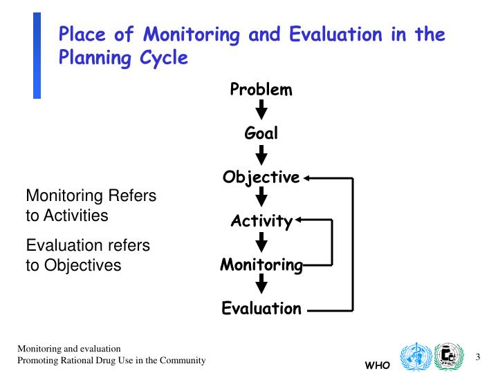 Place of monitoring and evaluation in the planning cycle