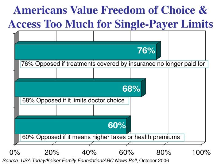 60% Opposed if it means higher taxes or health premiums