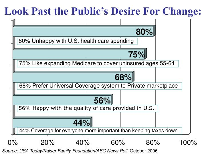 56% Happy with the quality of care provided in U.S.