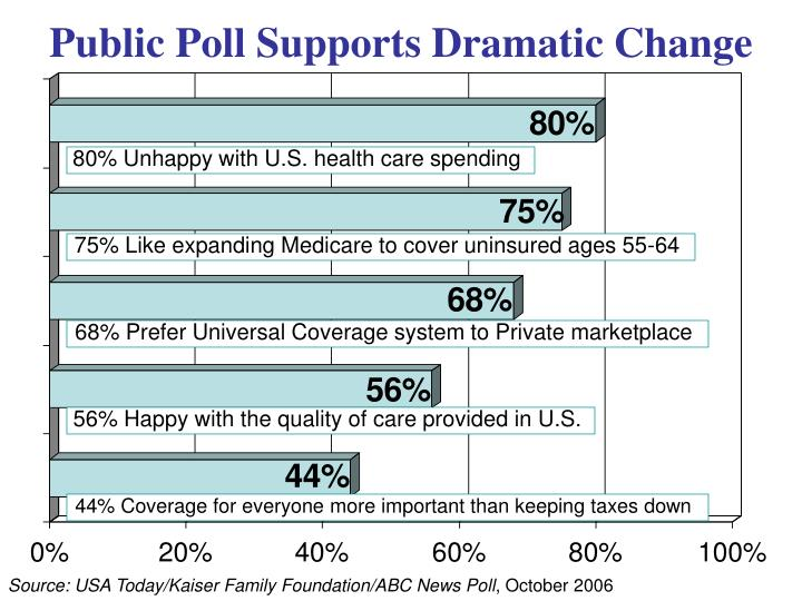 Public poll supports dramatic change