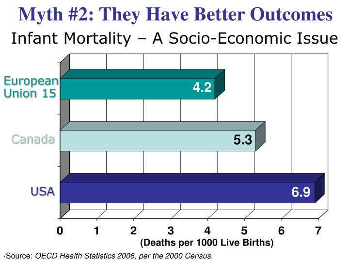 Myth #2: They Have Better Outcomes