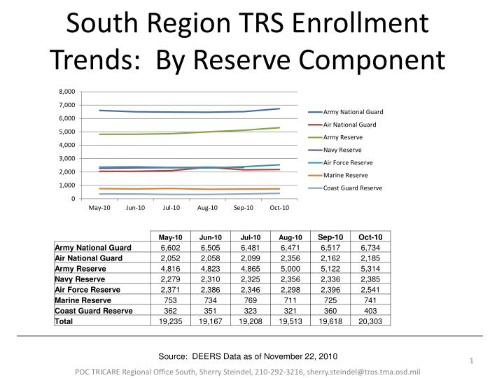 South region trs enrollment trends by reserve component