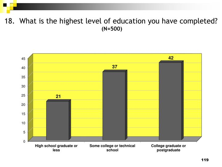 18.  What is the highest level of education you have completed?