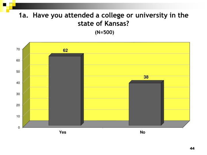 1a.  Have you attended a college or university in the state of Kansas?