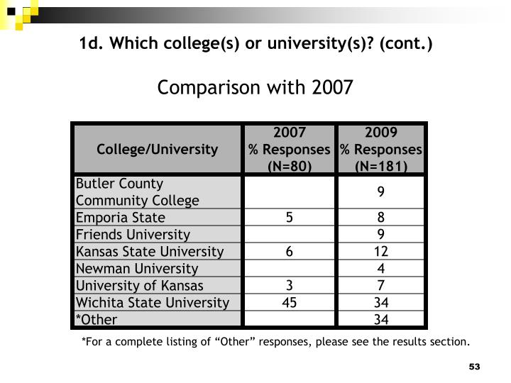 1d. Which college(s) or university(s)? (cont.)