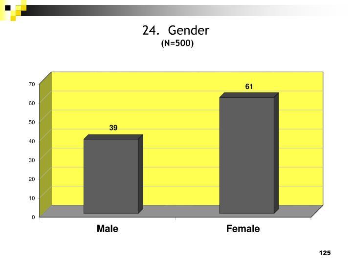24.  Gender