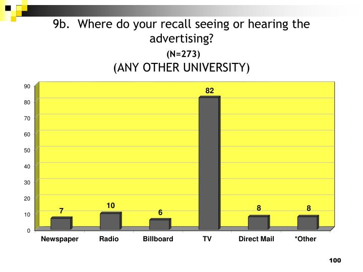 9b.  Where do your recall seeing or hearing the advertising?