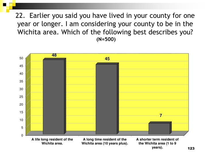 22.  Earlier you said you have lived in your county for one year or longer. I am considering your county to be in the Wichita area. Which of the following best describes you?