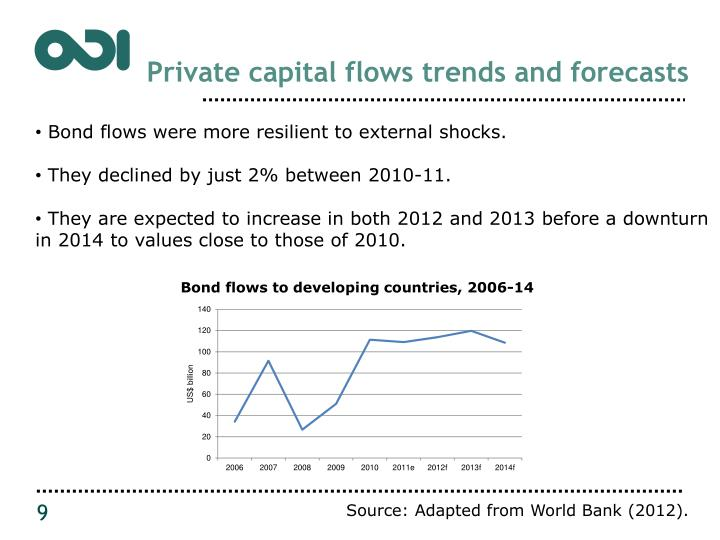 Private capital flows trends and forecasts