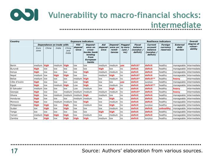 Vulnerability to macro-financial shocks: