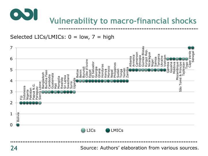 Vulnerability to macro-financial shocks