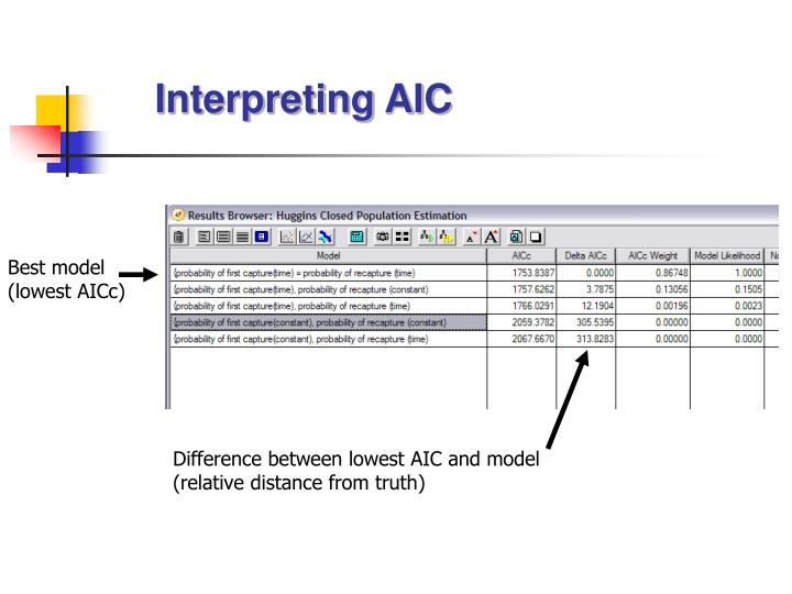 Interpreting AIC