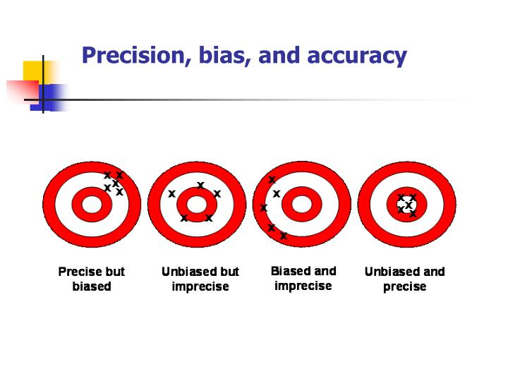 Precision, bias, and accuracy