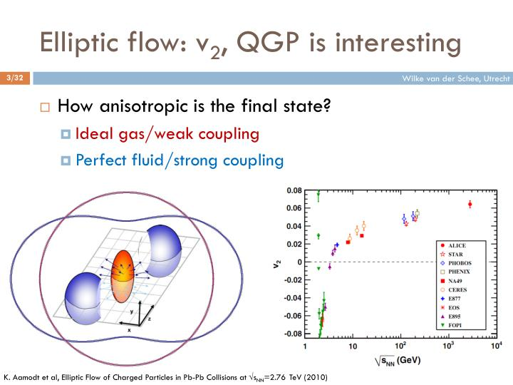 Elliptic flow v 2 qgp is interesting