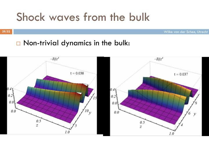 Shock waves from the bulk
