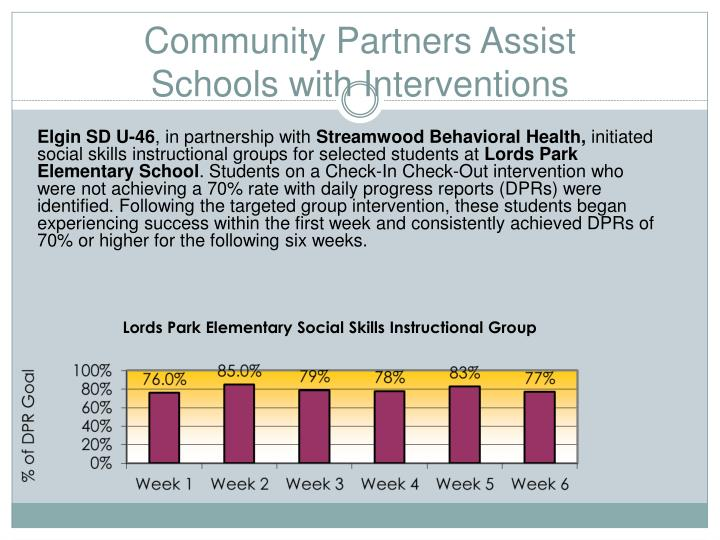 Community Partners Assist