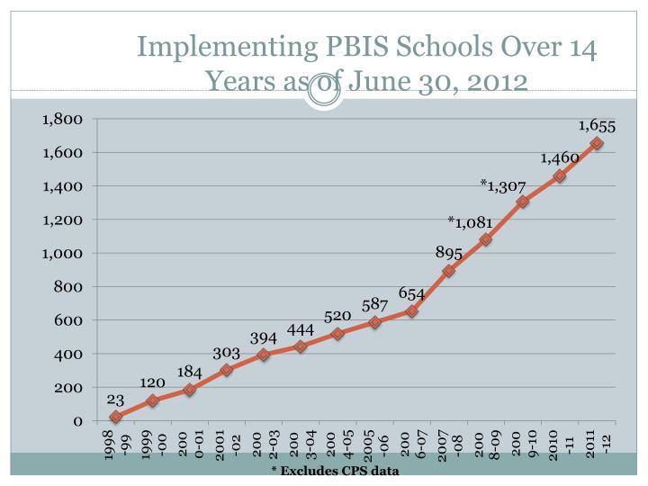 Implementing PBIS Schools