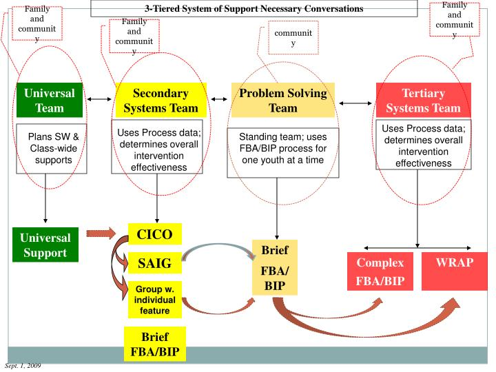 3-Tiered System of Support Necessary Conversations