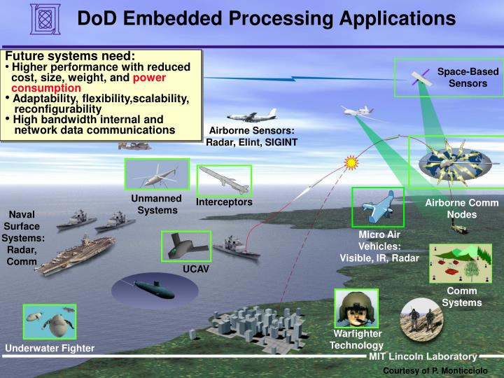 DoD Embedded Processing Applications