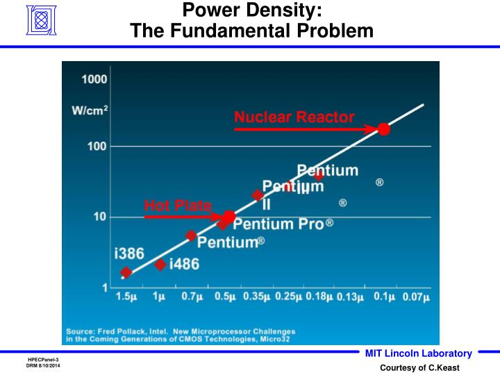 Power density the fundamental problem