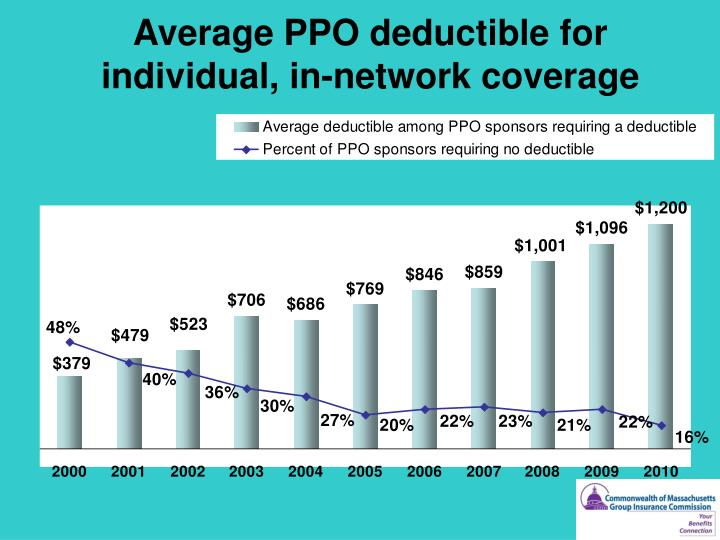 Average PPO deductible for individual, in-network coverage