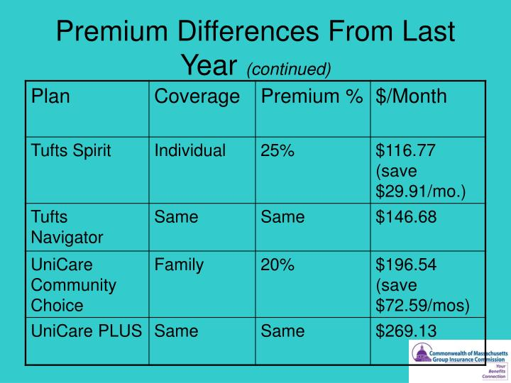 Premium Differences From Last Year