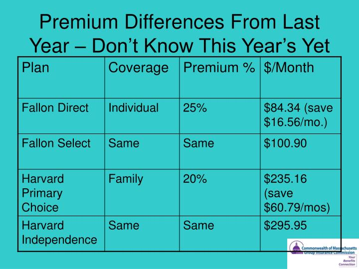 Premium Differences From Last Year – Don't Know This Year's Yet