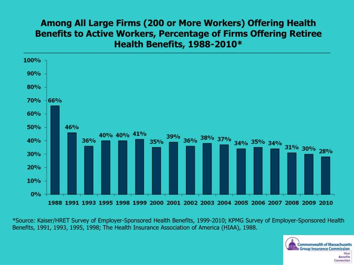 Among All Large Firms (200 or More Workers) Offering Health Benefits to Active Workers, Percentage of Firms Offering Retiree Health Benefits, 1988-2010*