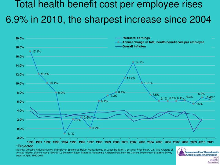 Total health benefit cost per employee rises 6.9% in 2010, the sharpest increase since 2004