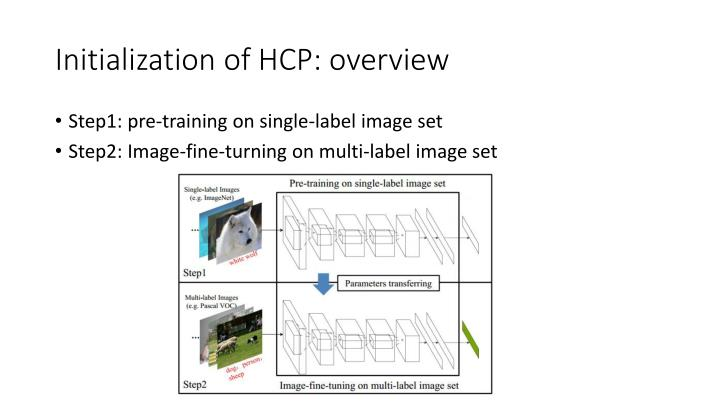 Initialization of HCP: overview