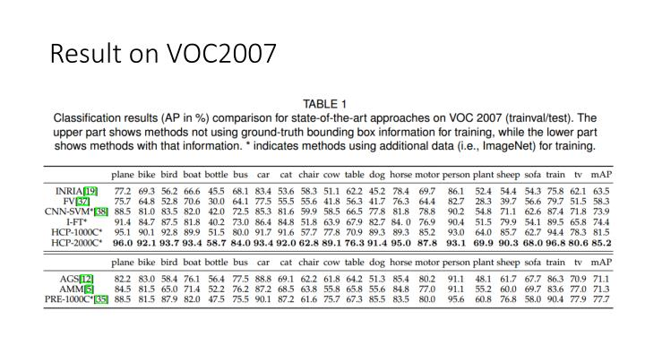 Result on VOC2007