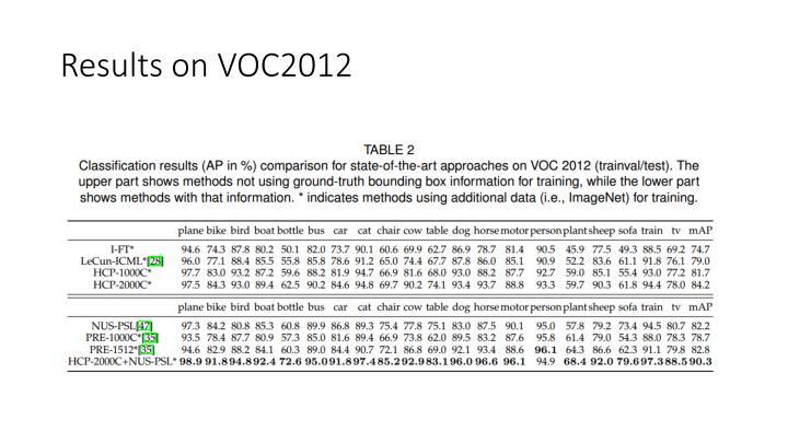 Results on VOC2012