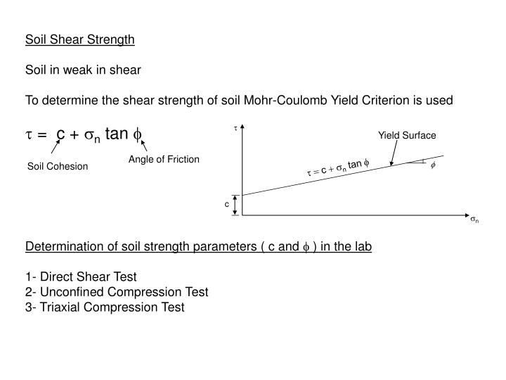 Shear strength of soil by kamal tawfiq fall 2007