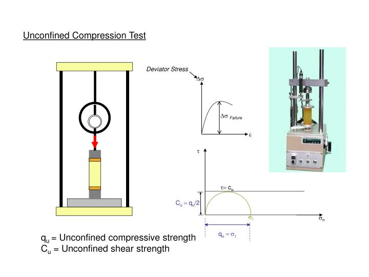 Unconfined Compression Test