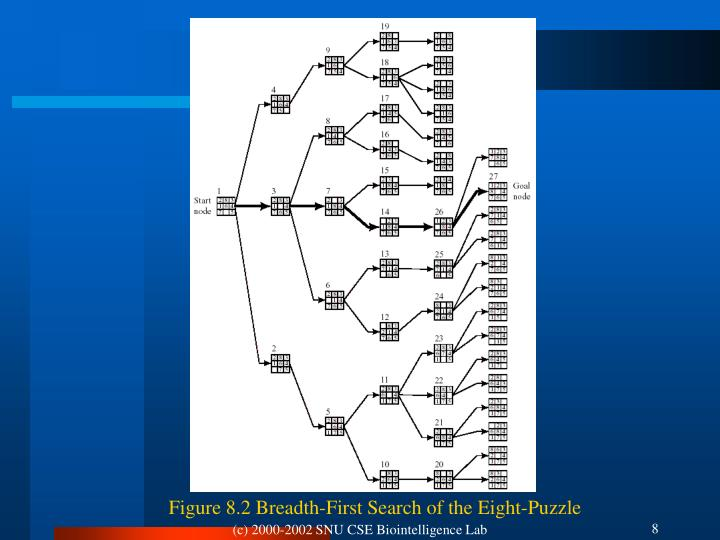 Figure 8.2 Breadth-First Search of the Eight-Puzzle