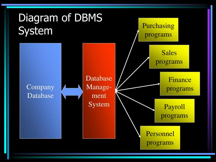 Diagram of DBMS