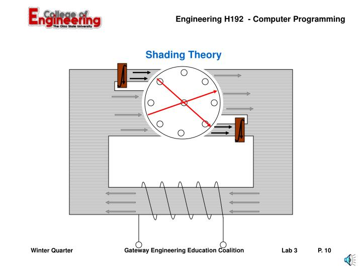 Shading Theory