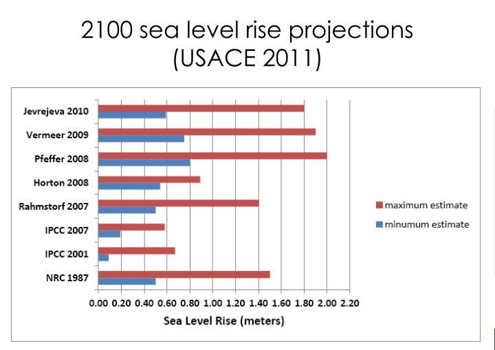 2100 sea level rise projections usace 2011