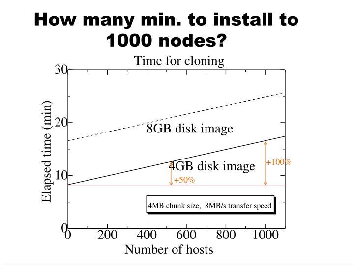 How many min. to install to 1000 nodes?