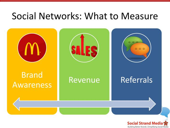 Social Networks: What to Measure