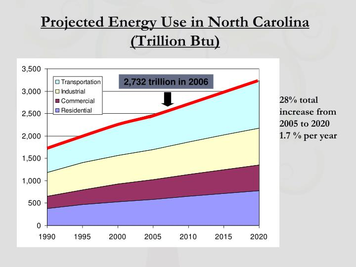 Projected Energy Use in North Carolina (Trillion Btu)