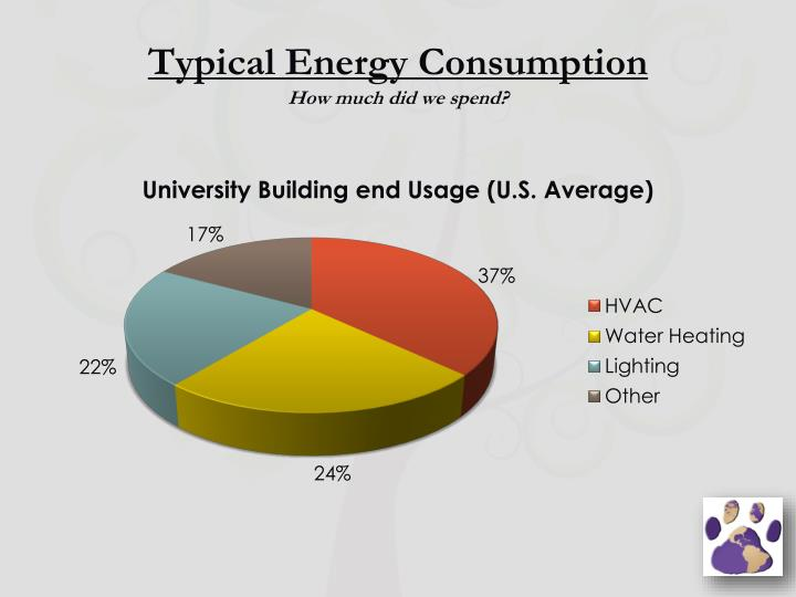 Typical Energy Consumption