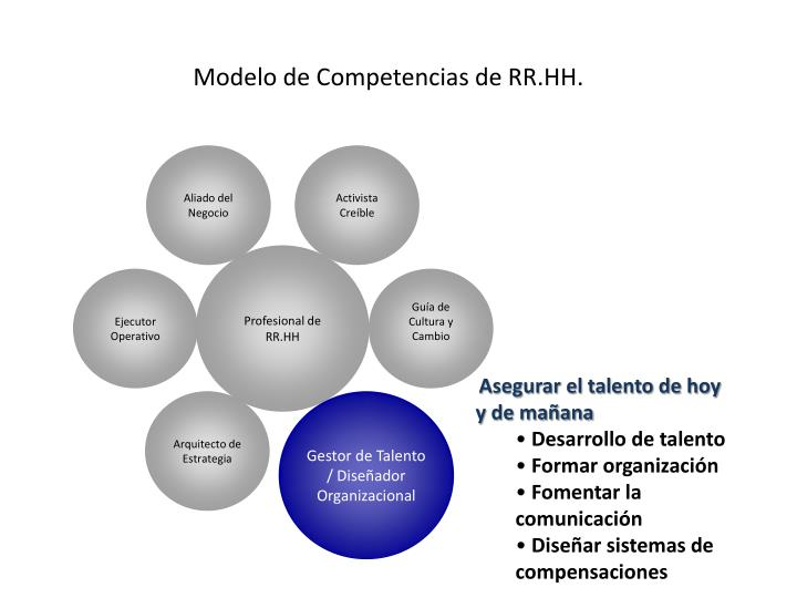 Modelo de Competencias de RR.HH.