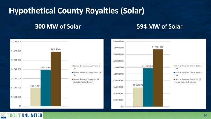 Hypothetical County Royalties (Solar)