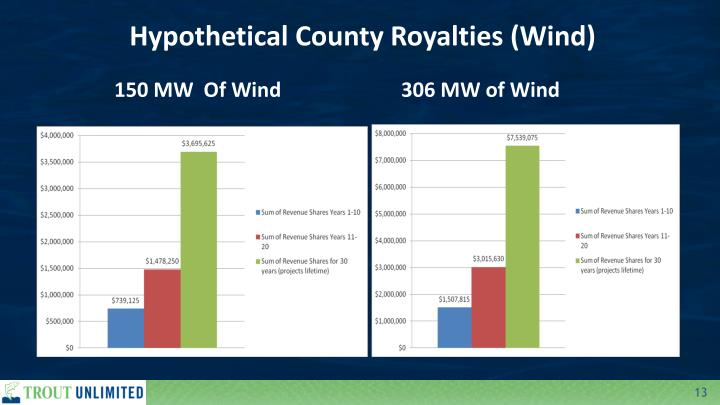 Hypothetical County Royalties (Wind)