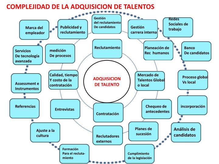 COMPLEJIDAD DE LA ADQUISICION DE TALENTOS