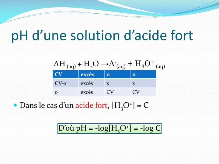 pH d'une solution d'acide fort